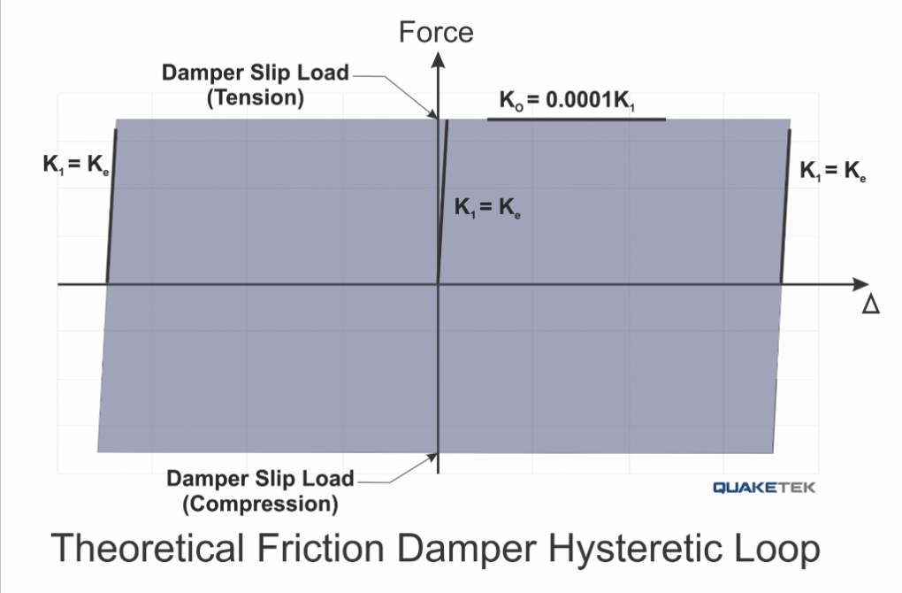 hysteretic loop of friction damper