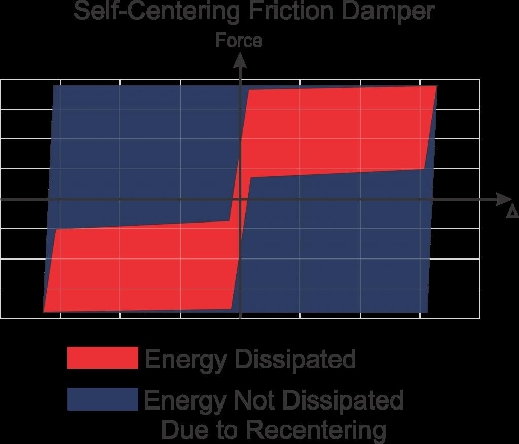 Self centering energy dissipation comparison