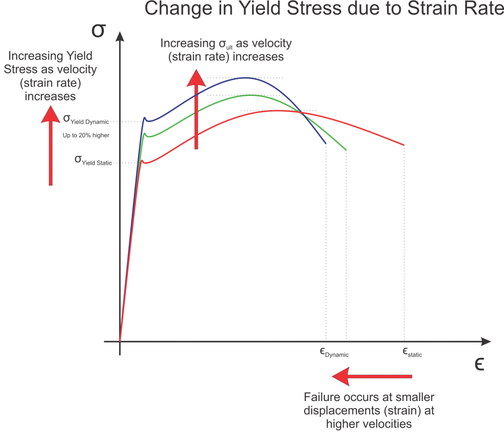 Yield force strain rate