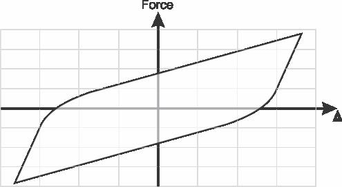 Base isolator hysteretic loop
