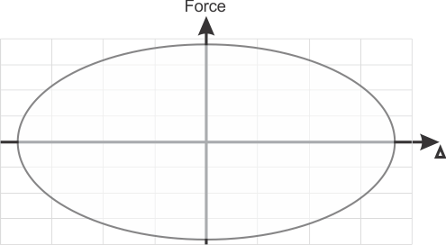 Hysteretic loop of viscous Damper